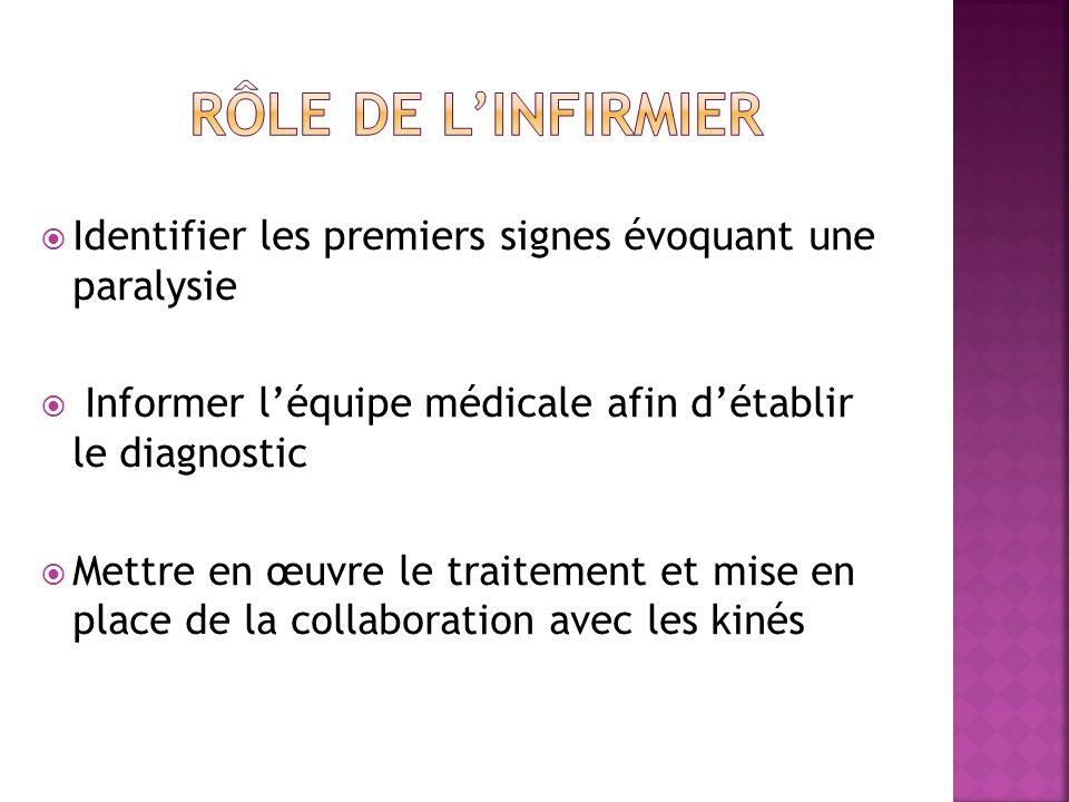  Identifier les premiers signes évoquant une paralysie  Informer l'équipe médicale afin d'établir le diagnostic  Mettre en œuvre le traitement et mise en place de la collaboration avec les kinés