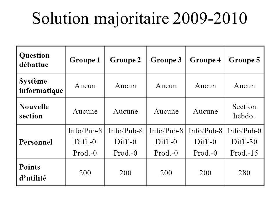 Solution majoritaire 2009-2010 Question débattue Groupe 1Groupe 2Groupe 3Groupe 4Groupe 5 Système informatique Aucun Nouvelle section Aucune Section h