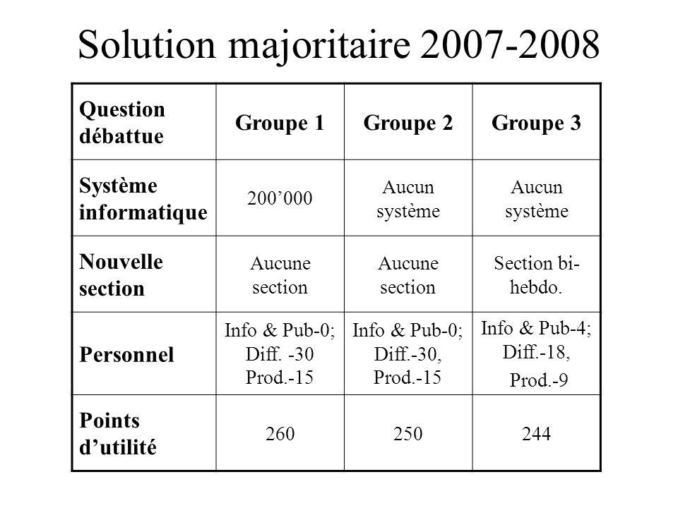 Solution majoritaire 2007-2008 Question débattue Groupe 1Groupe 2Groupe 3 Système informatique 200'000 Aucun système Nouvelle section Aucune section S