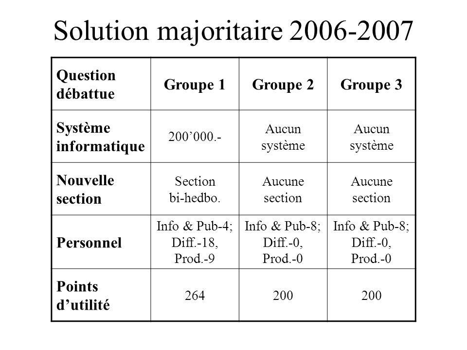 Solution majoritaire 2006-2007 Question débattue Groupe 1Groupe 2Groupe 3 Système informatique 200'000.- Aucun système Nouvelle section Section bi-hed
