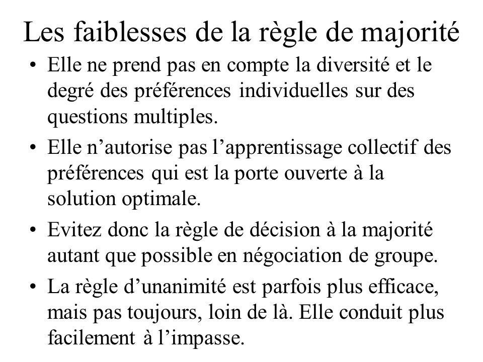 Les faiblesses de la règle de majorité Elle ne prend pas en compte la diversité et le degré des préférences individuelles sur des questions multiples.