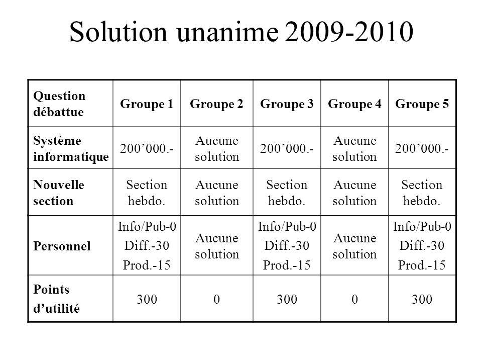 Solution unanime 2009-2010 Question débattue Groupe 1Groupe 2Groupe 3Groupe 4Groupe 5 Système informatique 200'000.- Aucune solution 200'000.- Aucune