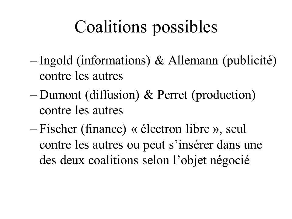 Coalitions possibles –Ingold (informations) & Allemann (publicité) contre les autres –Dumont (diffusion) & Perret (production) contre les autres –Fisc