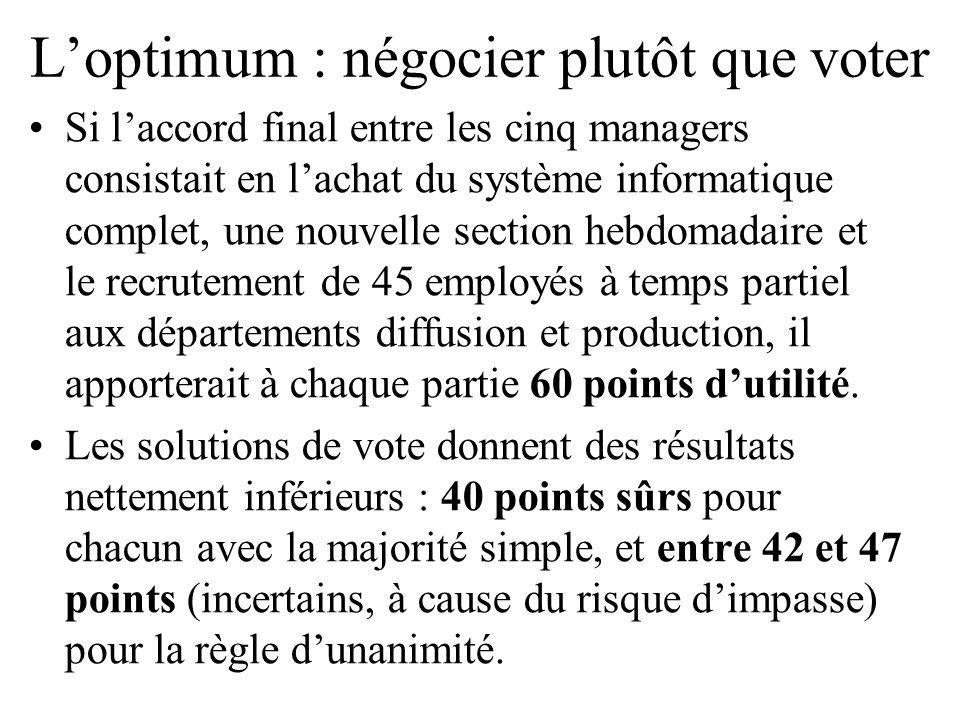 L'optimum : négocier plutôt que voter Si l'accord final entre les cinq managers consistait en l'achat du système informatique complet, une nouvelle se