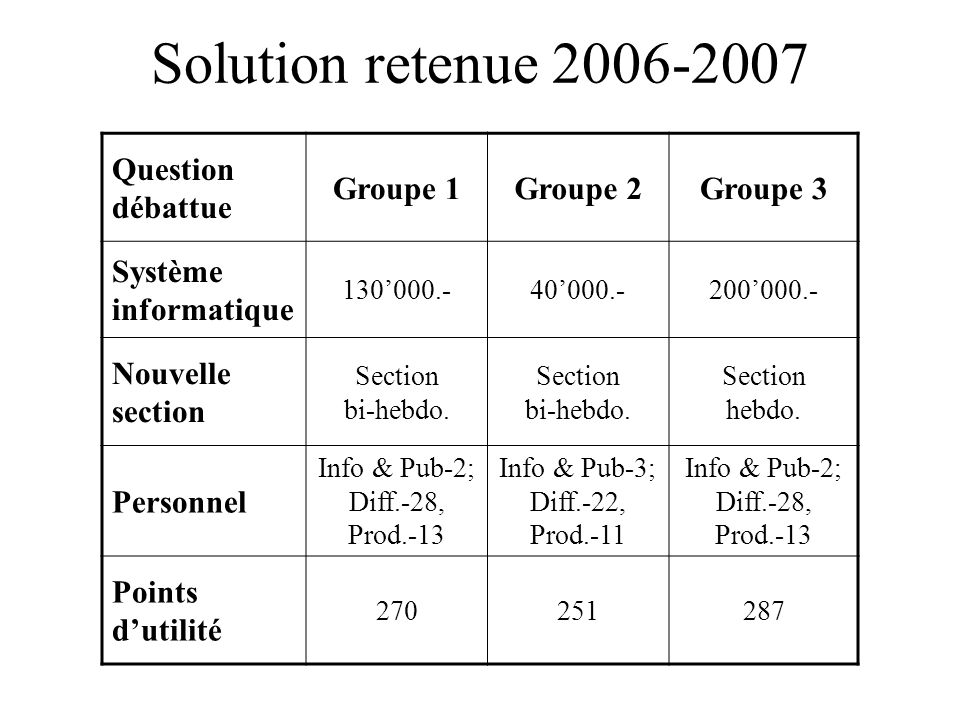 Solution retenue 2006-2007 Question débattue Groupe 1Groupe 2Groupe 3 Système informatique 130'000.-40'000.-200'000.- Nouvelle section Section bi-hebdo.