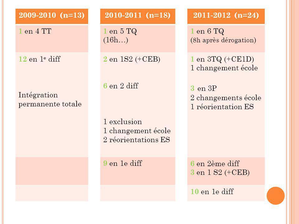 2009-2010 (n=13) 1 en 4 TT 12 en 1 e diff Intégration permanente totale 2010-2011 (n=18) 1 en 5 TQ (16h…) 2 en 1S2 (+CEB) 6 en 2 diff 1 exclusion 1 changement école 2 réorientations ES 9 en 1e diff 2011-2012 (n=24) 1 en 6 TQ ( 8h après dérogation ) 1 en 3TQ (+CE1D) 1 changement école 3 en 3P 2 changements école 1 réorientation ES 6 en 2ème diff 3 en 1 S2 (+CEB) 10 en 1e diff