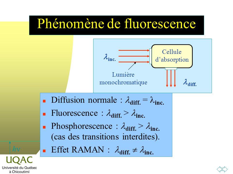 h Phénomène de fluorescence Diffusion normale : diff. =  inc. Fluorescence : diff. > inc. Phosphorescence : diff. >  inc. (cas des transitions inter