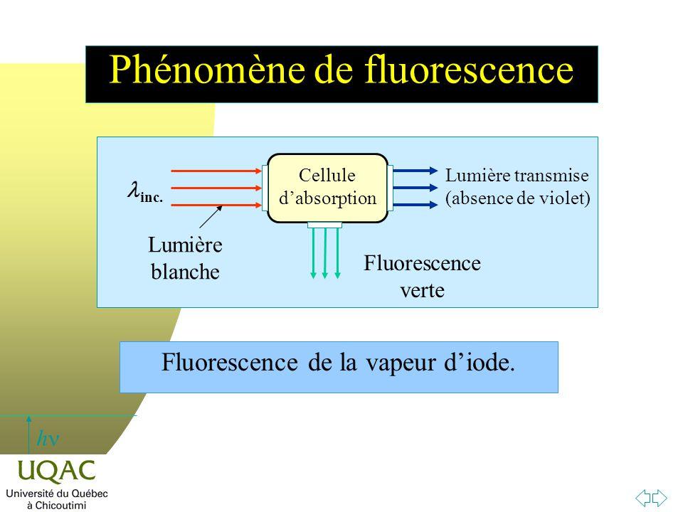 h Fluorescence de la vapeur d'iode. Fluorescence verte inc. Lumière blanche Cellule d'absorption Lumière transmise (absence de violet) Phénomène de fl