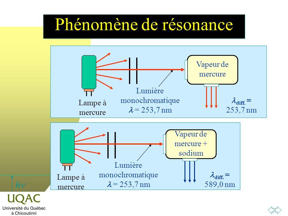 h Phénomène de résonance diff. = 253,7 nm Vapeur de mercure Lampe à mercure Lumière monochromatique = 253,7 nm Vapeur de mercure + sodium Lampe à mer