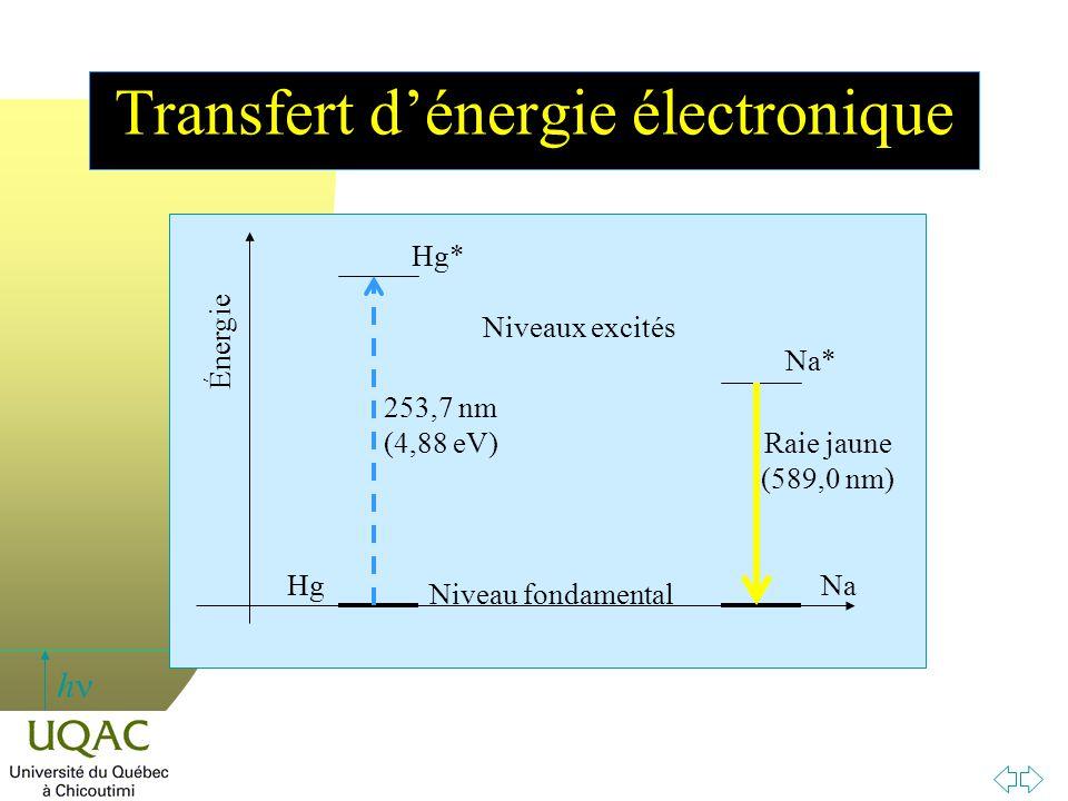 h Transfert d'énergie électronique Niveau fondamental HgNa Énergie Niveaux excités Hg* 253,7 nm (4,88 eV) Na* Raie jaune (589,0 nm)