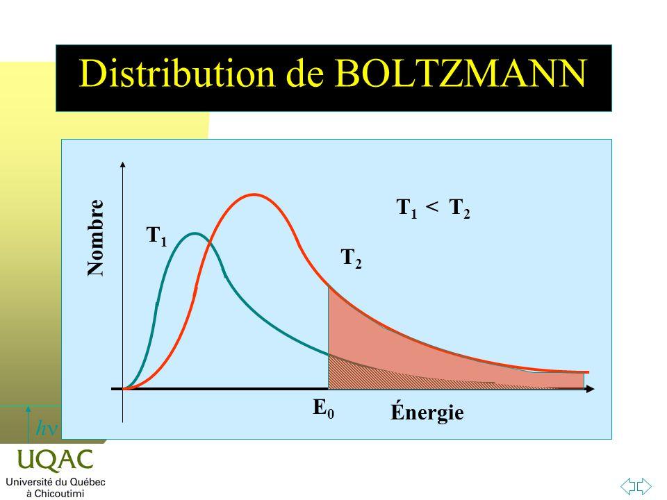 h Distribution de BOLTZMANN Nombre T1T1 Énergie T2T2 T 1 < T 2 E0E0