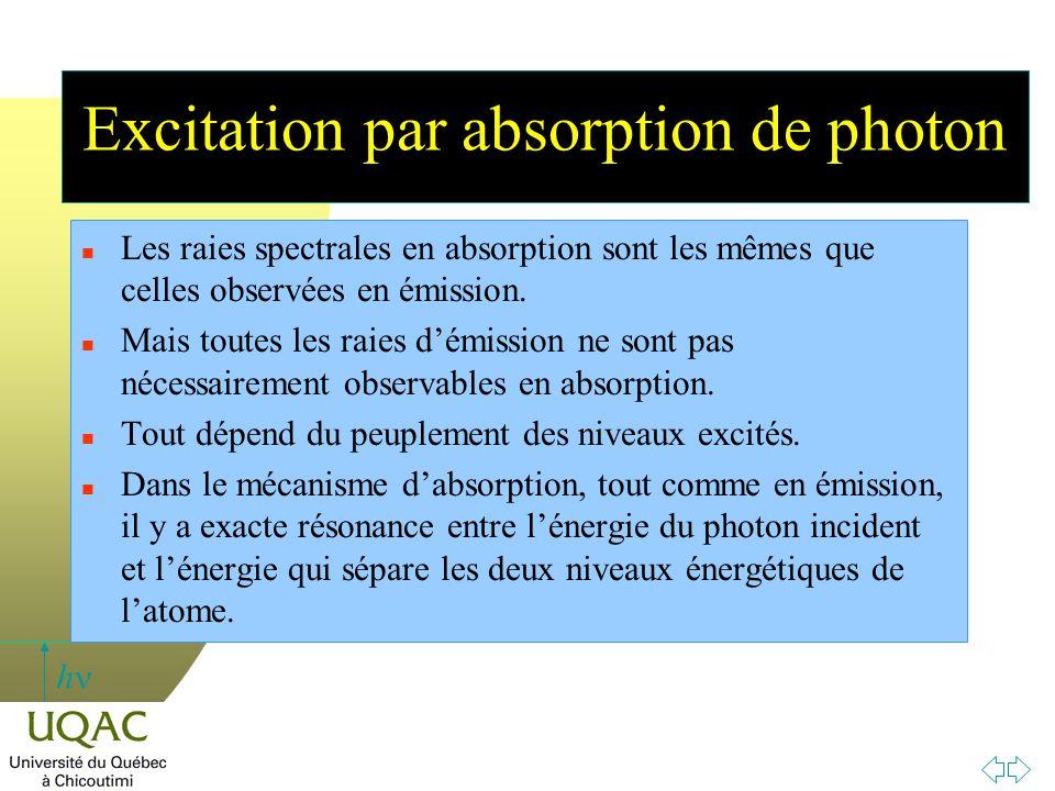 h Excitation par absorption de photon n Les raies spectrales en absorption sont les mêmes que celles observées en émission. n Mais toutes les raies d'