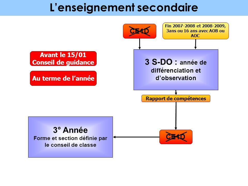 3° ANNEE définie par le conseil de classe L'enseignement secondaire 12 ans 6° primaire CEB 6° primaire CEB 1er DEGRÉ DE L'ENSEIGNEMENT SECONDAIRE 1 èr
