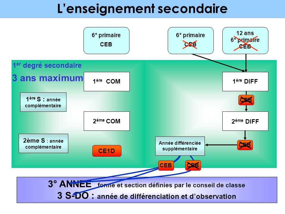 L'enseignement secondaire 6° primaire CEB 1 ère COM 1 er degré secondaire 1 ère S : année complémentaire CEB 2 ème DEGRÉ (Enseignement Général, Techni