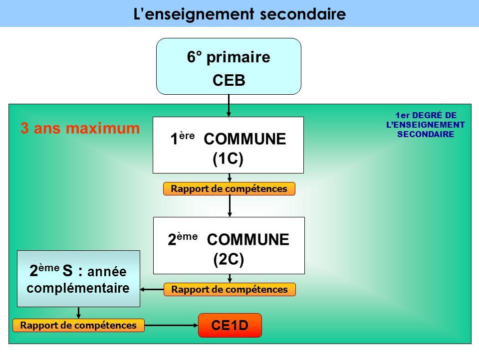 L'enseignement secondaire 6° primaire CEB 1 ère COMMUNE (1C) 1er DEGRÉ DE L'ENSEIGNEMENT SECONDAIRE Rapport de compétences 2 ème COMMUNE (2C) 2 ème S : année complémentaire Rapport de compétences CE1D 3 ans maximum