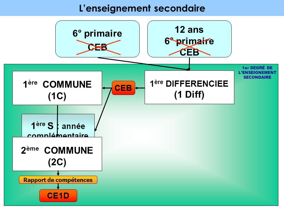 L'enseignement secondaire 6° primaire CEB 1 ère COMMUNE (1C) 1er DEGRÉ DE L'ENSEIGNEMENT SECONDAIRE Rapport de compétences 2 ème COMMUNE (2C) 2 ème S