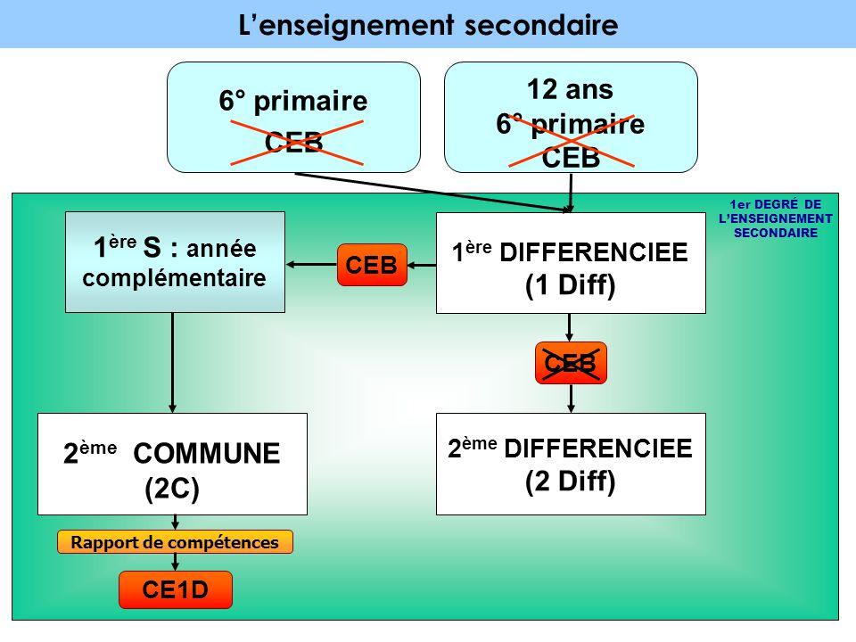L'enseignement secondaire Nbre HEURES MIN Nbre HEURES MAX Cours Philos.2 Français et Form.