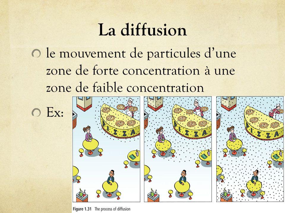 La diffusion le mouvement de particules d'une zone de forte concentration à une zone de faible concentration Ex: