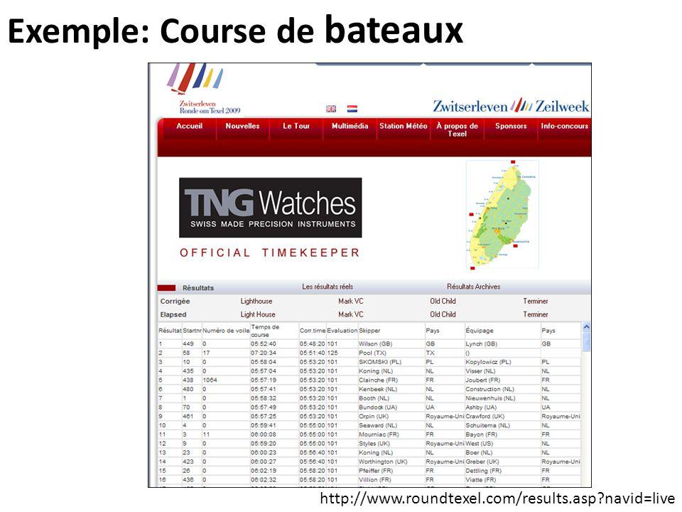 Exemple: Course de bateaux http://www.roundtexel.com/results.asp?navid=live