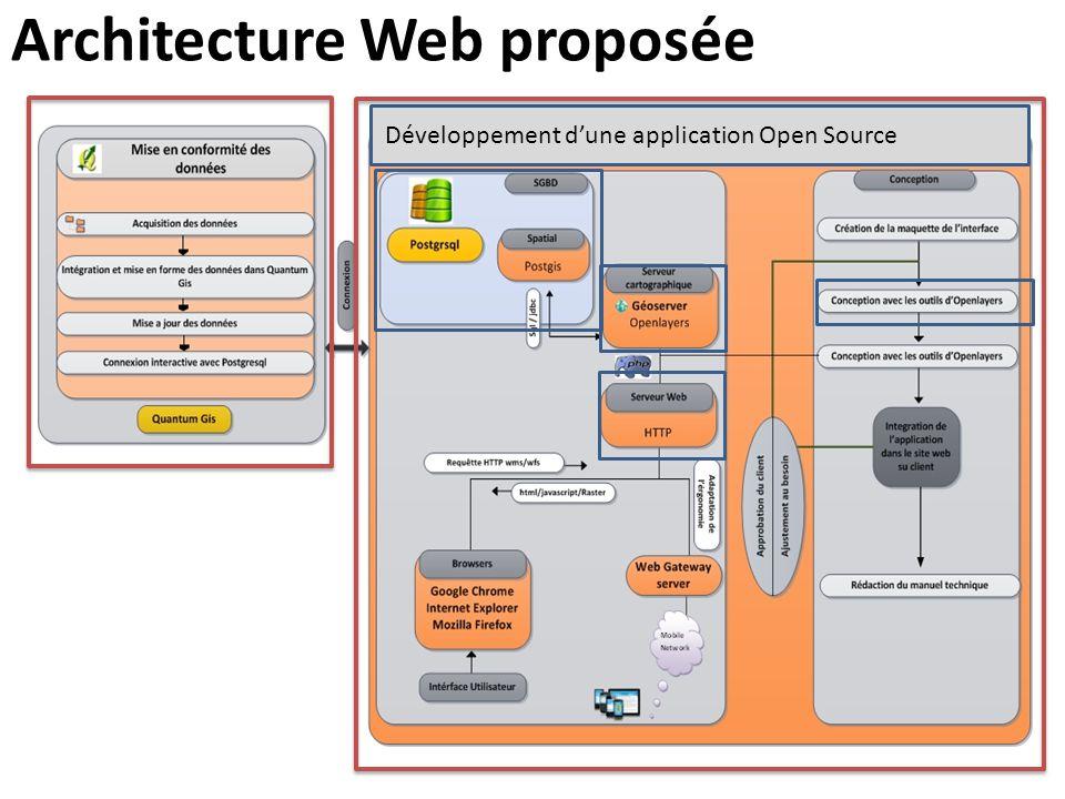 Architecture Web proposée Développement d'une application Open Source