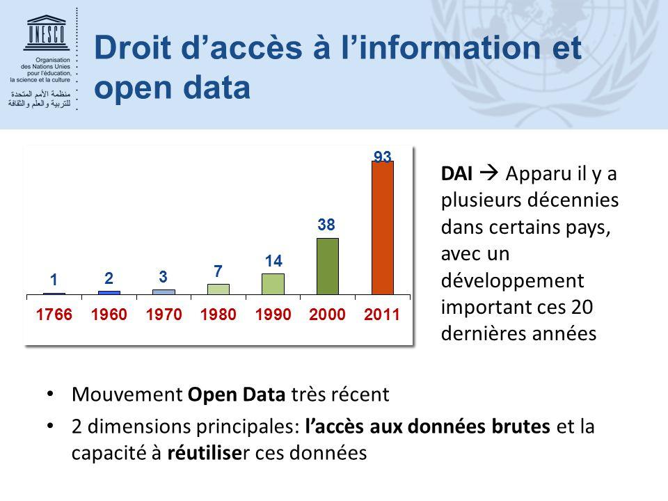 Droit d'accès à l'information et open data Mouvement Open Data très récent 2 dimensions principales: l'accès aux données brutes et la capacité à réuti