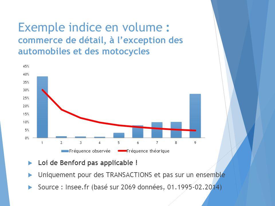 Exemple indice en volume : commerce de détail, à l'exception des automobiles et des motocycles  Loi de Benford pas applicable .