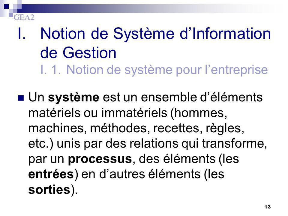 GEA2 13 I.Notion de Système d'Information de Gestion I. 1.Notion de système pour l'entreprise Un système est un ensemble d'éléments matériels ou immat