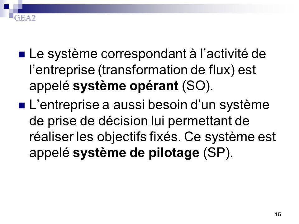 GEA2 15 Le système correspondant à l'activité de l'entreprise (transformation de flux) est appelé système opérant (SO). L'entreprise a aussi besoin d'