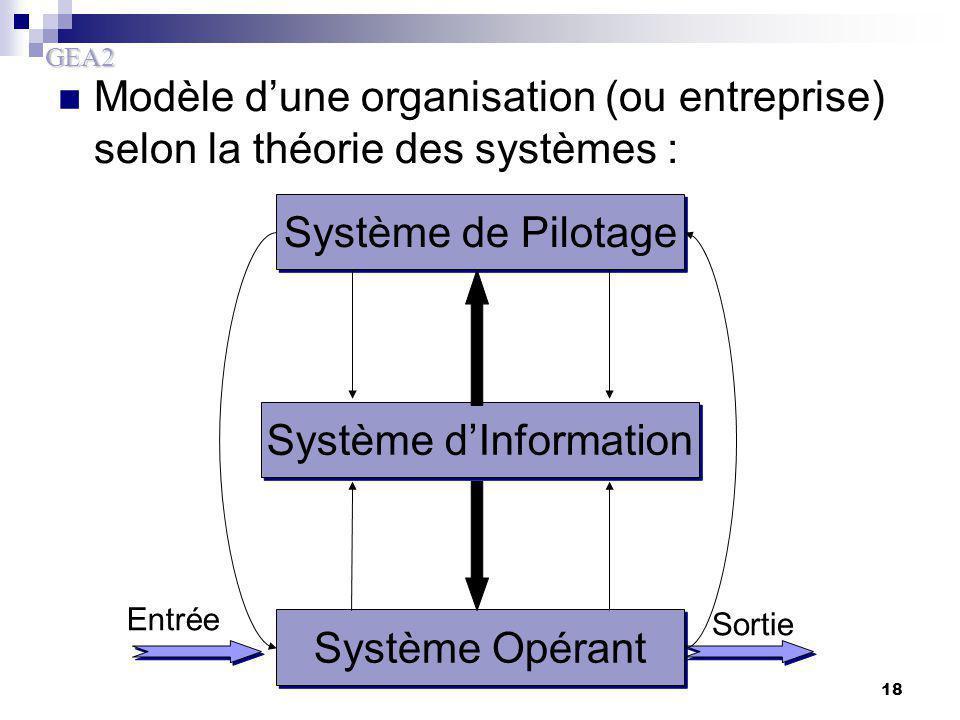 GEA2 18 Modèle d'une organisation (ou entreprise) selon la théorie des systèmes : Système de Pilotage Système Opérant Entrée Sortie Système d'Informat