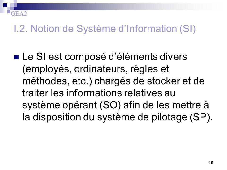 GEA2 19 I.2. Notion de Système d'Information (SI) Le SI est composé d'éléments divers (employés, ordinateurs, règles et méthodes, etc.) chargés de sto