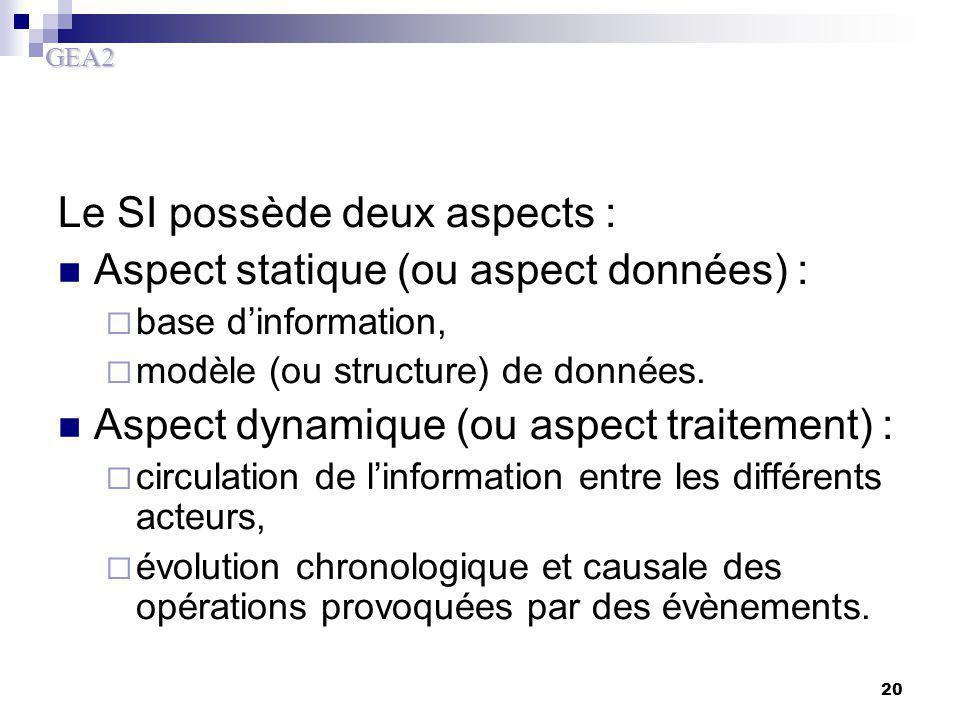 GEA2 20 Le SI possède deux aspects : Aspect statique (ou aspect données) :  base d'information,  modèle (ou structure) de données. Aspect dynamique