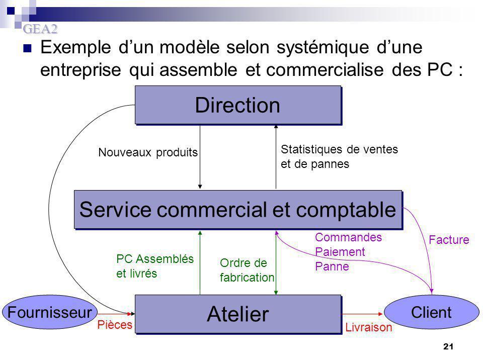 GEA2 21 Exemple d'un modèle selon systémique d'une entreprise qui assemble et commercialise des PC : Direction Atelier Service commercial et comptable
