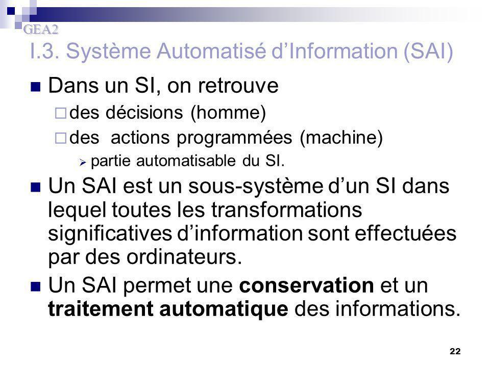 GEA2 22 I.3. Système Automatisé d'Information (SAI) Dans un SI, on retrouve  des décisions (homme)  des actions programmées (machine)  partie autom