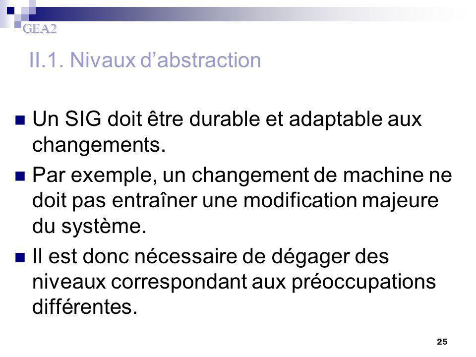 GEA2 25 Un SIG doit être durable et adaptable aux changements. Par exemple, un changement de machine ne doit pas entraîner une modification majeure du