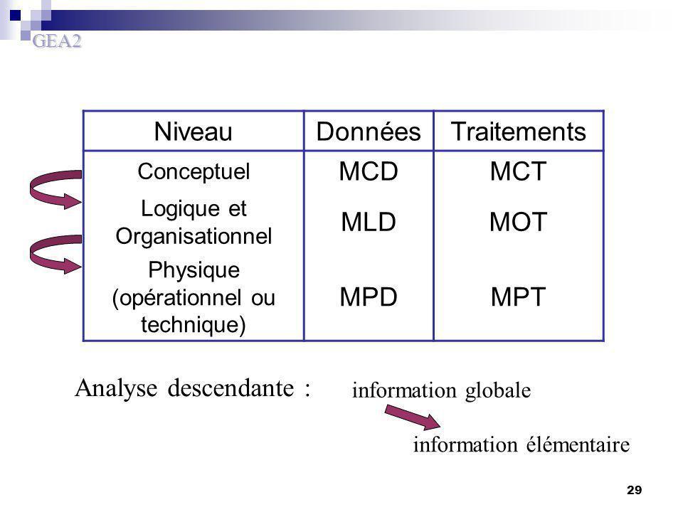 GEA2 29 NiveauDonnéesTraitements Conceptuel MCDMCT Logique et Organisationnel MLDMOT Physique (opérationnel ou technique) MPDMPT Analyse descendante :