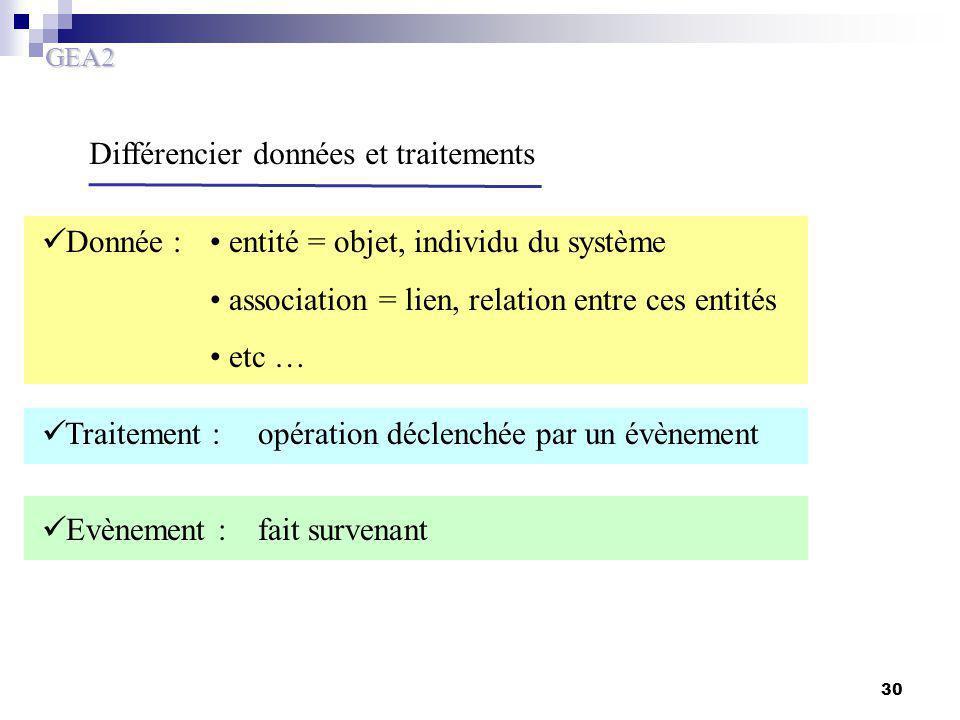GEA2 30 Différencier données et traitements entité = objet, individu du système association = lien, relation entre ces entités etc … opération déclenc