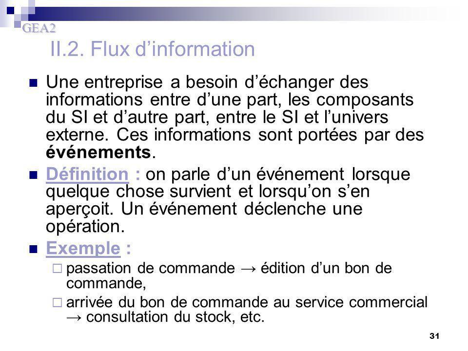 GEA2 31 II.2. Flux d'information Une entreprise a besoin d'échanger des informations entre d'une part, les composants du SI et d'autre part, entre le