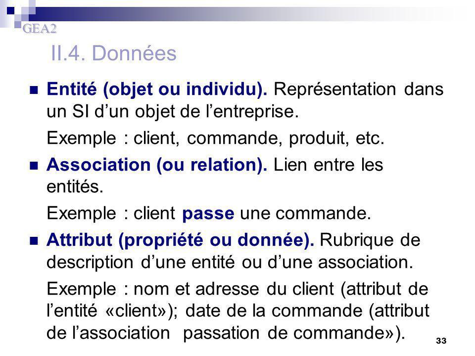 GEA2 33 Entité (objet ou individu). Représentation dans un SI d'un objet de l'entreprise. Exemple : client, commande, produit, etc. Association (ou re