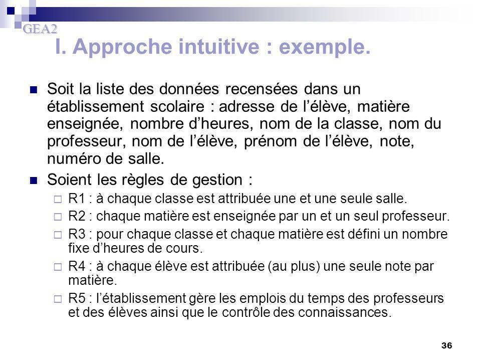 GEA2 36 I. Approche intuitive : exemple. Soit la liste des données recensées dans un établissement scolaire : adresse de l'élève, matière enseignée, n