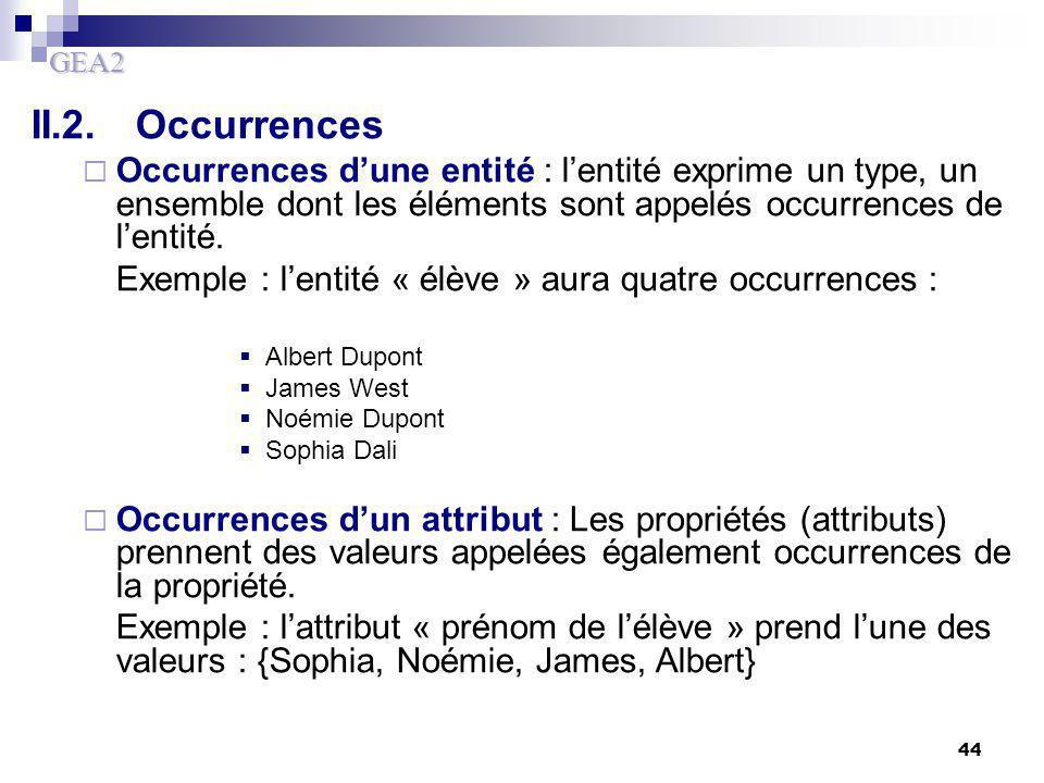 GEA2 44 II.2.Occurrences  Occurrences d'une entité : l'entité exprime un type, un ensemble dont les éléments sont appelés occurrences de l'entité. Ex