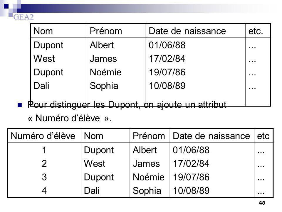 GEA2 48 Pour distinguer les Dupont, on ajoute un attribut « Numéro d'élève ». NomPrénomDate de naissanceetc. Dupont West Dupont Dali Albert James Noém
