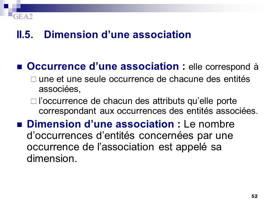 GEA2 52 II.5.Dimension d'une association Occurrence d'une association : elle correspond à  une et une seule occurrence de chacune des entités associé