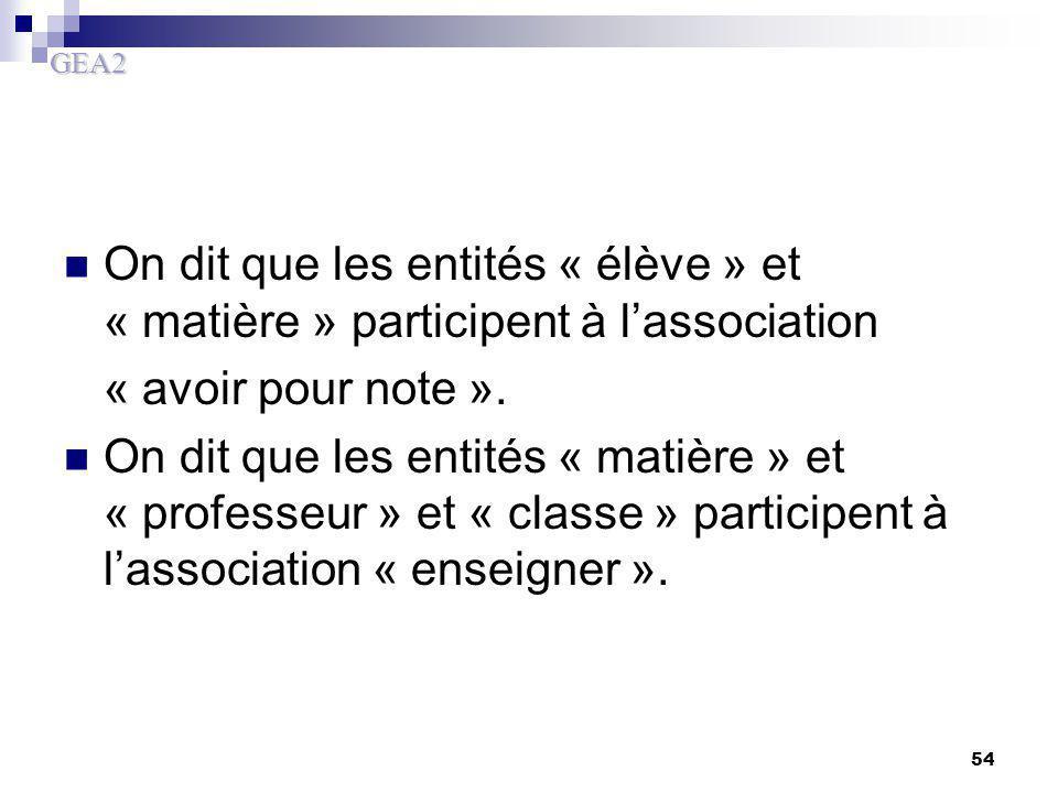 GEA2 54 On dit que les entités « élève » et « matière » participent à l'association « avoir pour note ». On dit que les entités « matière » et « profe