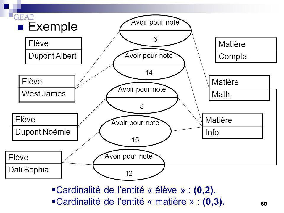 GEA2 58 Exemple Elève Dali Sophia Avoir pour note 12 Elève Dupont Noémie Matière Info Avoir pour note 15 Elève West James Matière Math. Avoir pour not