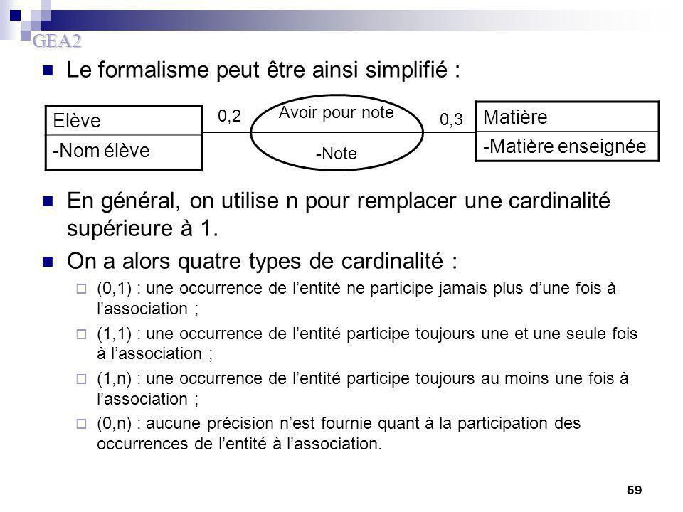GEA2 59 Le formalisme peut être ainsi simplifié : En général, on utilise n pour remplacer une cardinalité supérieure à 1. On a alors quatre types de c