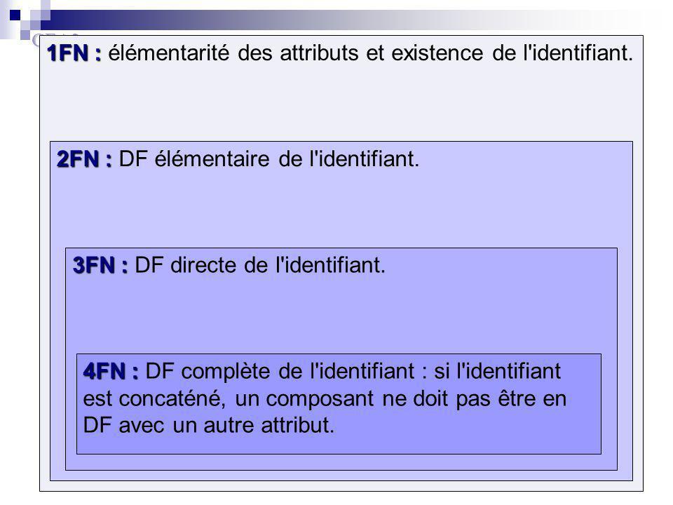 GEA2 79 1FN : 1FN : élémentarité des attributs et existence de l'identifiant. 2FN : 2FN : DF élémentaire de l'identifiant. 3FN : 3FN : DF directe de l