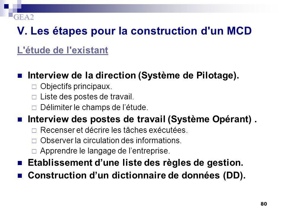 GEA2 80 V. Les étapes pour la construction d'un MCD L'étude de l'existant Interview de la direction (Système de Pilotage).  Objectifs principaux.  L