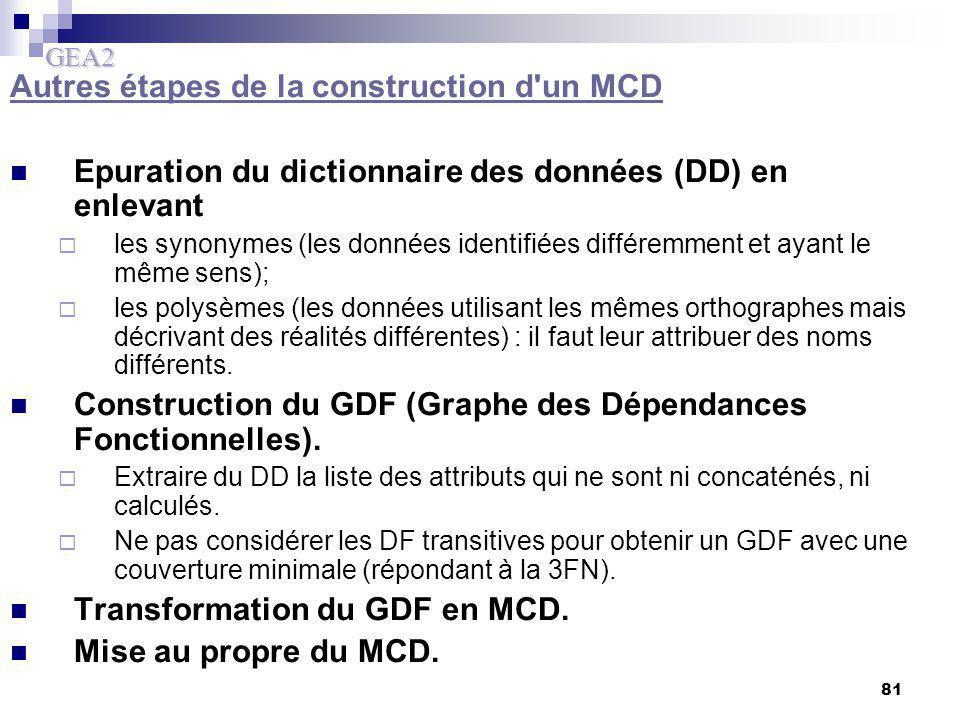 GEA2 81 Autres étapes de la construction d'un MCD Epuration du dictionnaire des données (DD) en enlevant  les synonymes (les données identifiées diff