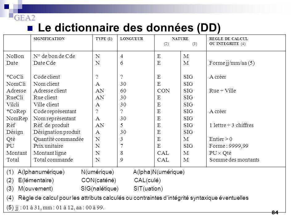 GEA2 84 Le dictionnaire des données (DD) SIGNIFICATIONTYPE (1)LONGUEURNATURE (2) (3) REGLE DE CALCUL OU INTEGRITE (4) NoBon Date *CoCli NomCli Adresse