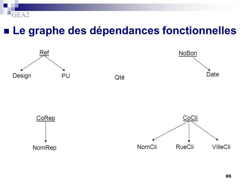 GEA2 86 Le graphe des dépendances fonctionnelles NoBon Ref CoCli CoRep Design PU Qté Date NomCliRueCliVilleCli NomRep